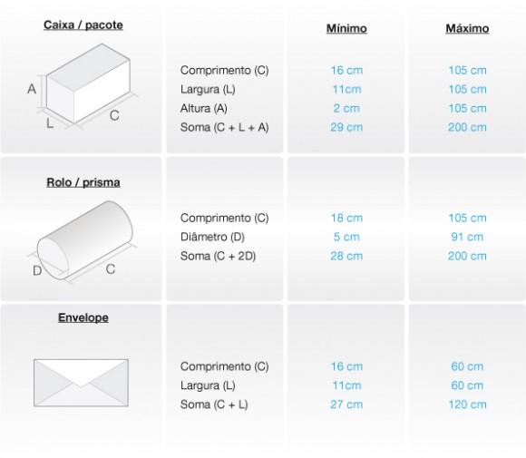 Tabela de novos limites de dimensões para encomendas dos correios
